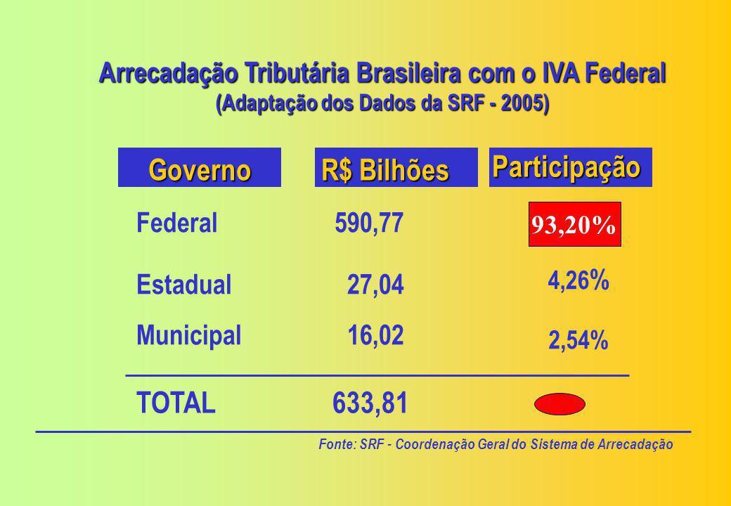 Governo R$ Bilhões Participação