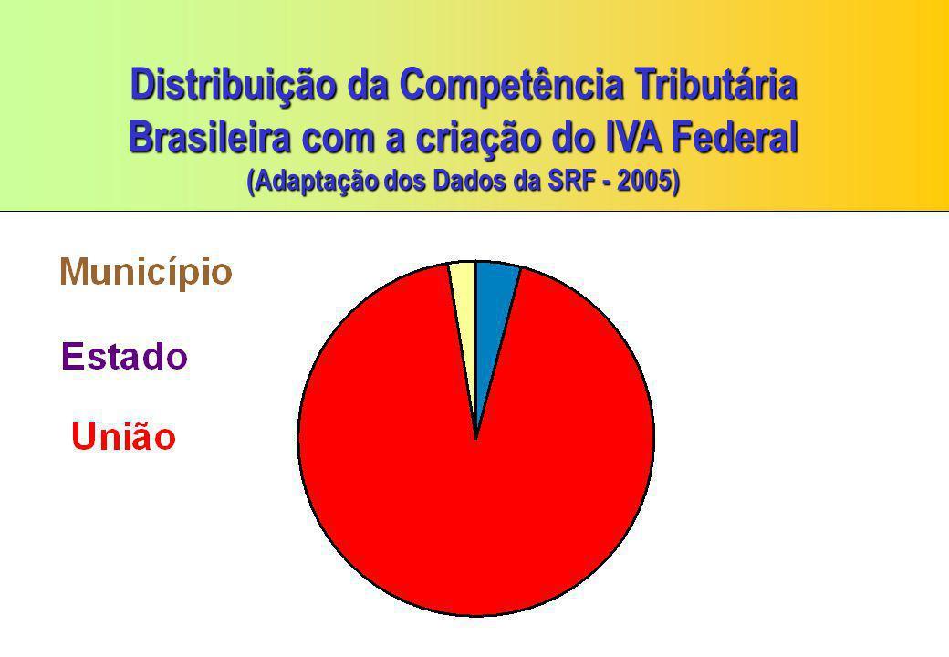 Distribuição da Competência Tributária Brasileira com a criação do IVA Federal (Adaptação dos Dados da SRF - 2005)