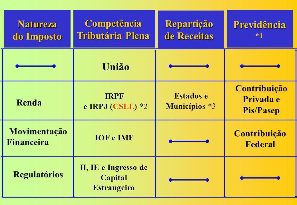 Previdência *1 União Natureza do Imposto Competência Tributária Plena