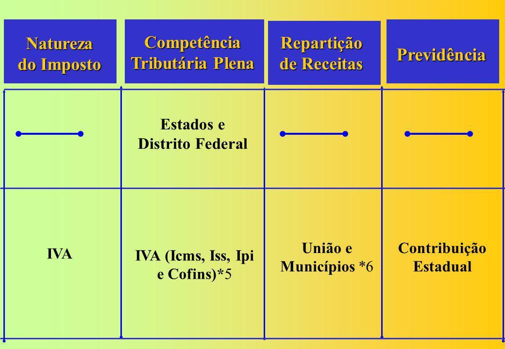 Previdência Natureza do Imposto Competência Tributária Plena