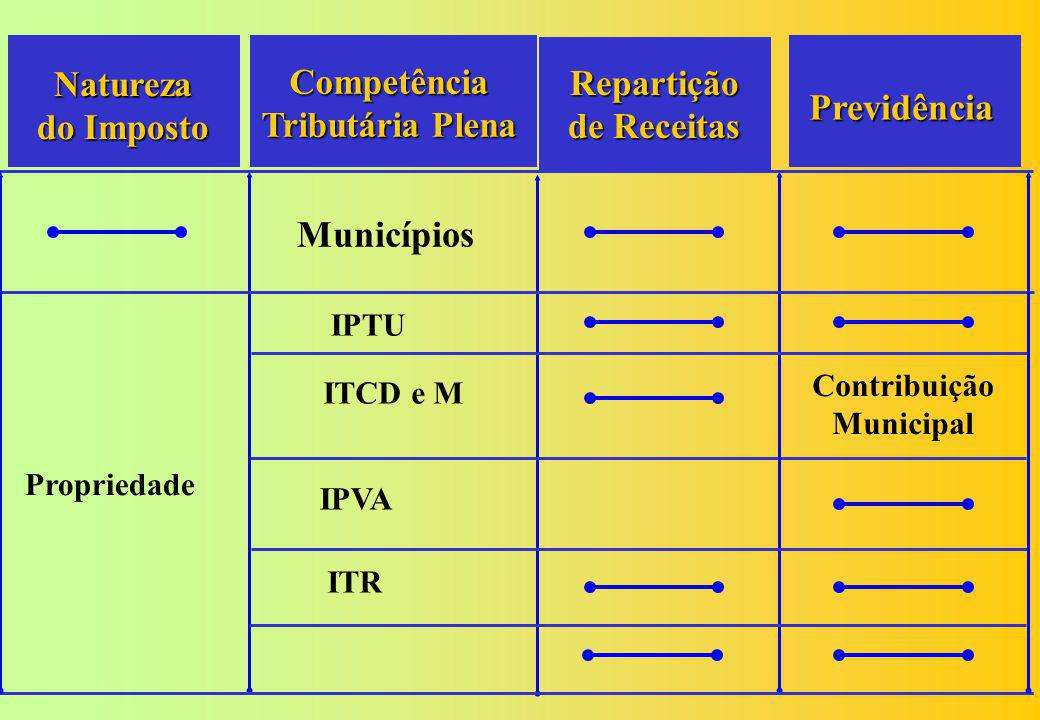 Competência Tributária Plena Repartição de Receitas