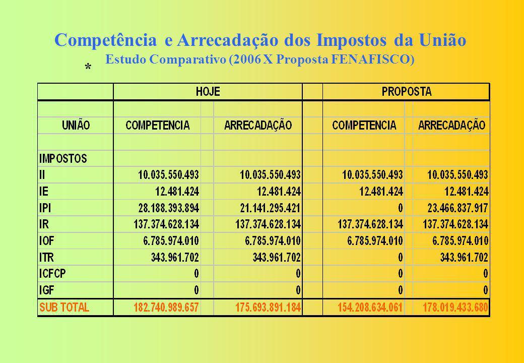Competência e Arrecadação dos Impostos da União