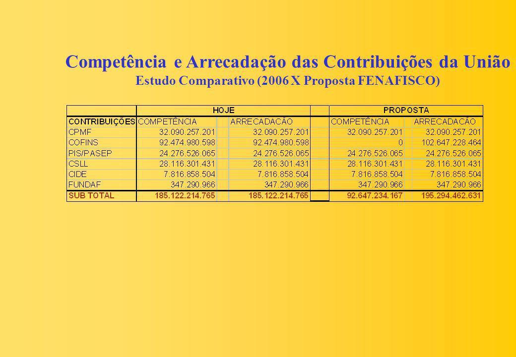 Competência e Arrecadação das Contribuições da União