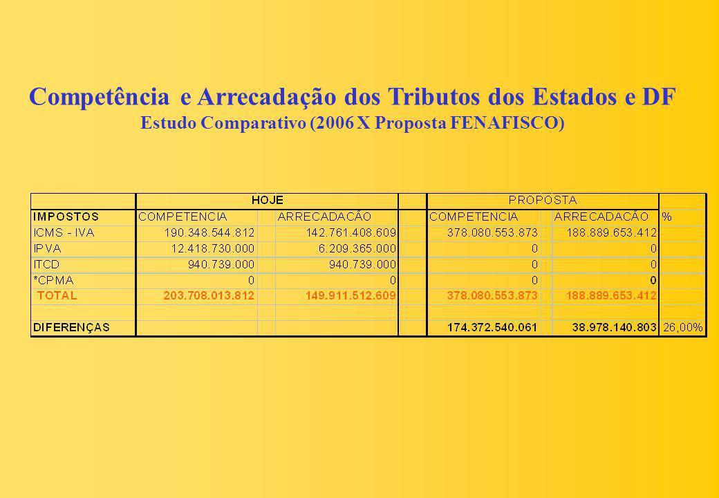Competência e Arrecadação dos Tributos dos Estados e DF