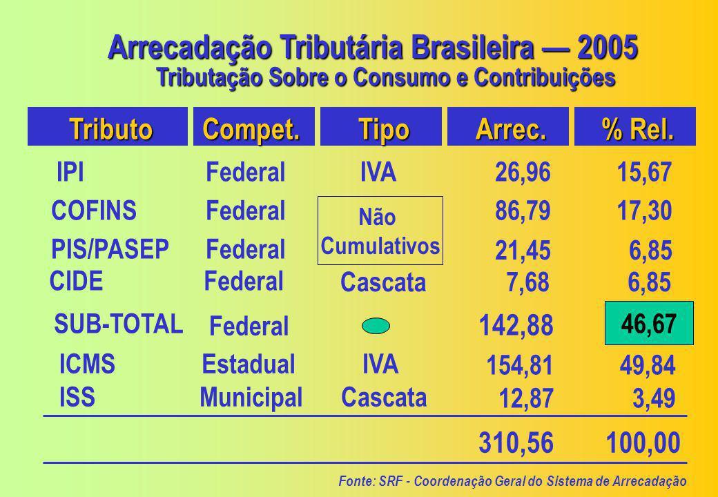 Arrecadação Tributária Brasileira — 2005