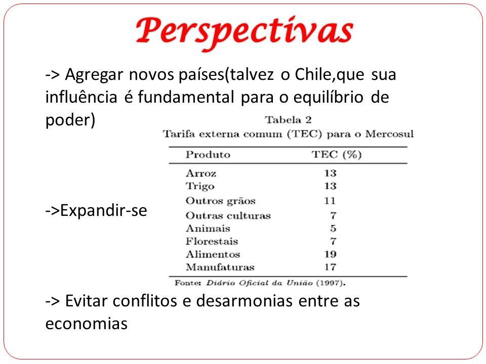 Perspectivas -> Agregar novos países(talvez o Chile,que sua influência é fundamental para o equilíbrio de poder)