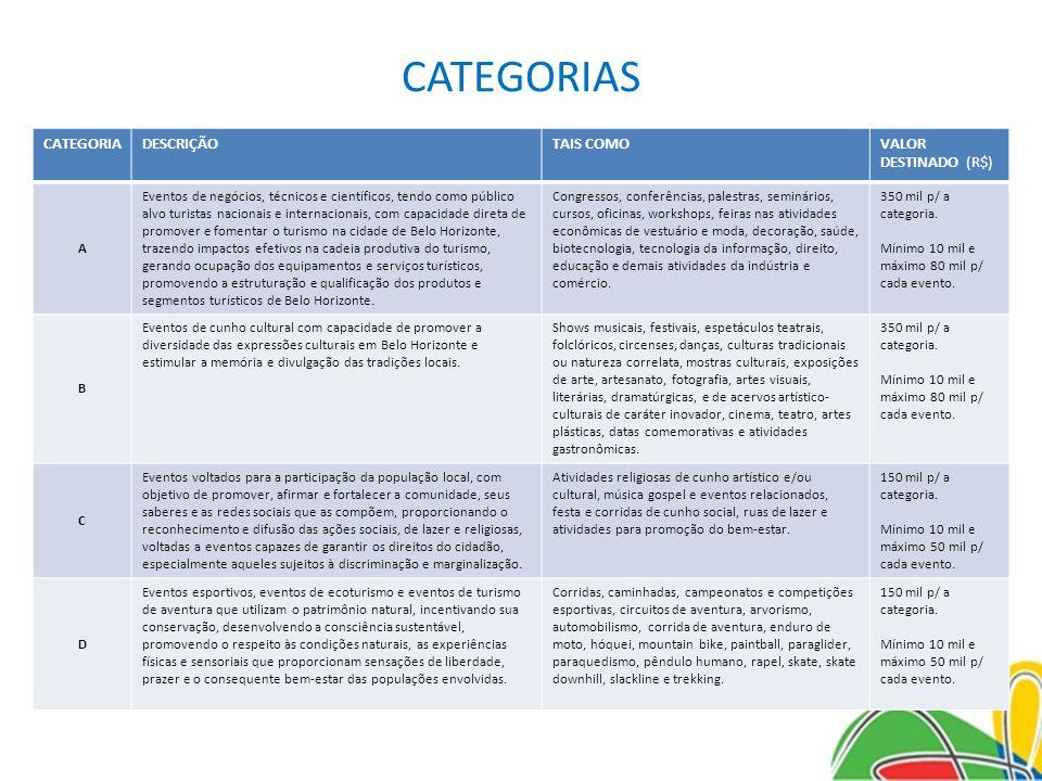 CATEGORIAS CATEGORIA DESCRIÇÃO TAIS COMO VALOR DESTINADO (R$) A