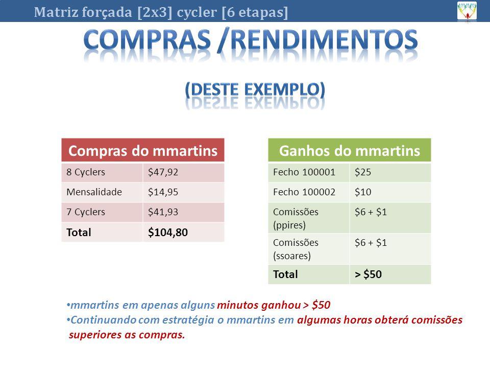 (DESTE EXEMPLO) Compras /RENDIMENTOS Compras do mmartins