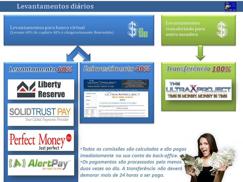Levantamento 60% Reinvestimento 40% Transferência 100%
