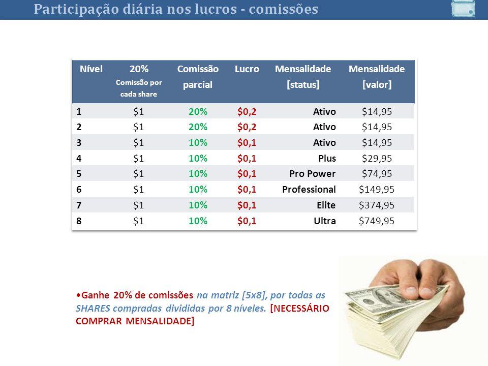 20% Comissão por cada share