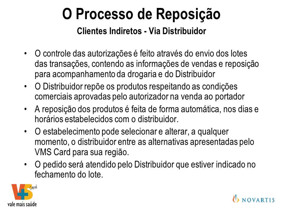 O Processo de Reposição Clientes Indiretos - Via Distribuidor