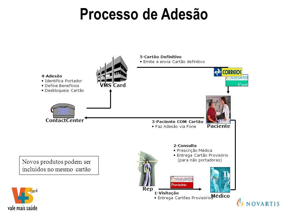 Processo de Adesão Novos produtos podem ser incluidos no mesmo cartão