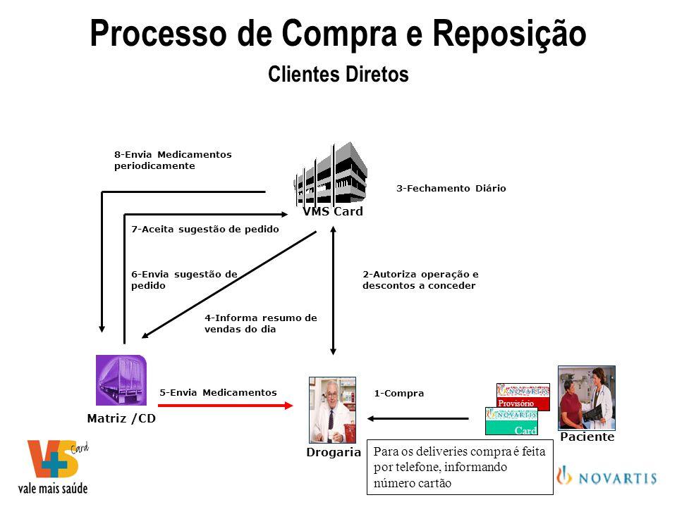 Processo de Compra e Reposição