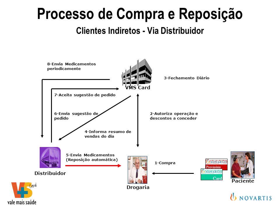 Processo de Compra e Reposição Clientes Indiretos - Via Distribuidor