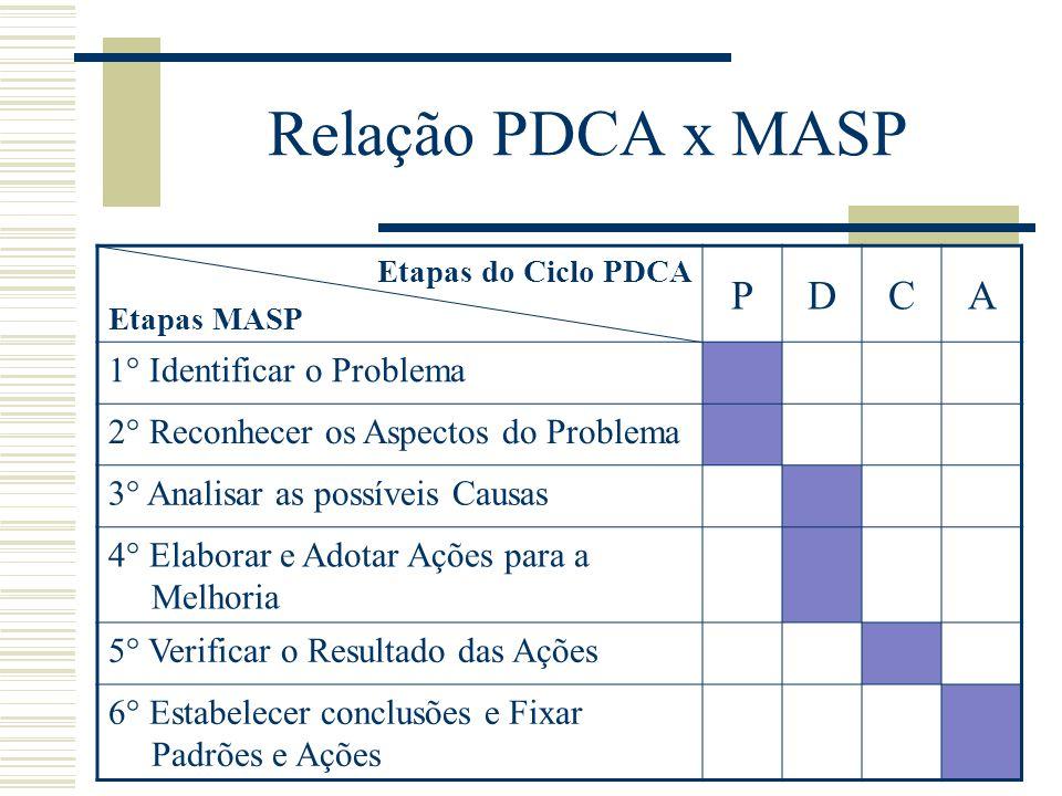 Relação PDCA x MASP P D C A 1° Identificar o Problema