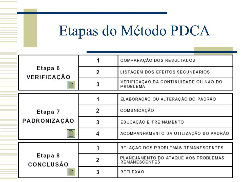 Etapas do Método PDCA