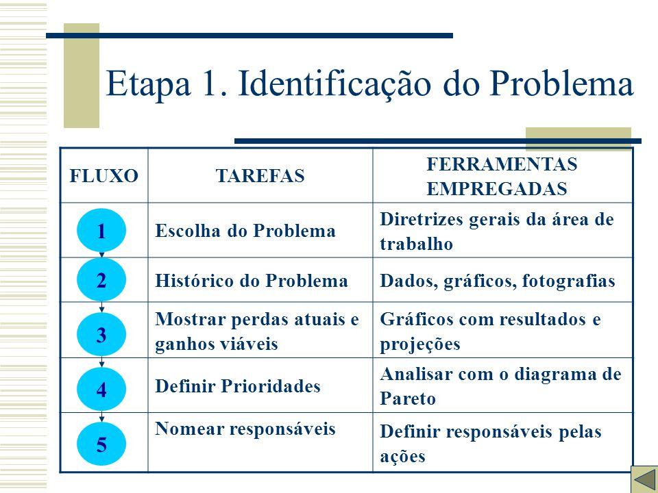 Etapa 1. Identificação do Problema