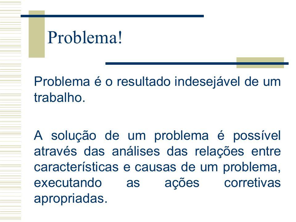 Problema! Problema é o resultado indesejável de um trabalho.