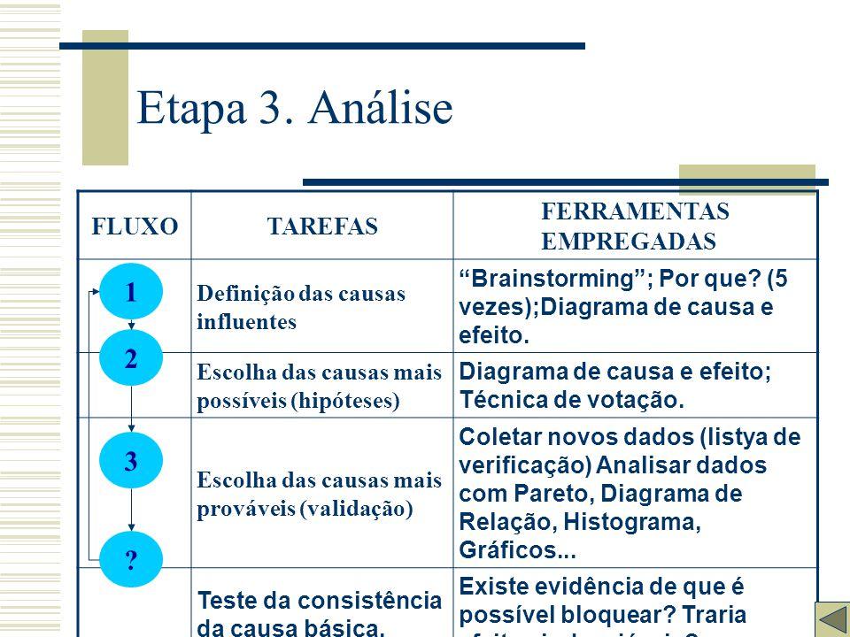 Etapa 3. Análise 1 2 3 FLUXO TAREFAS FERRAMENTAS EMPREGADAS