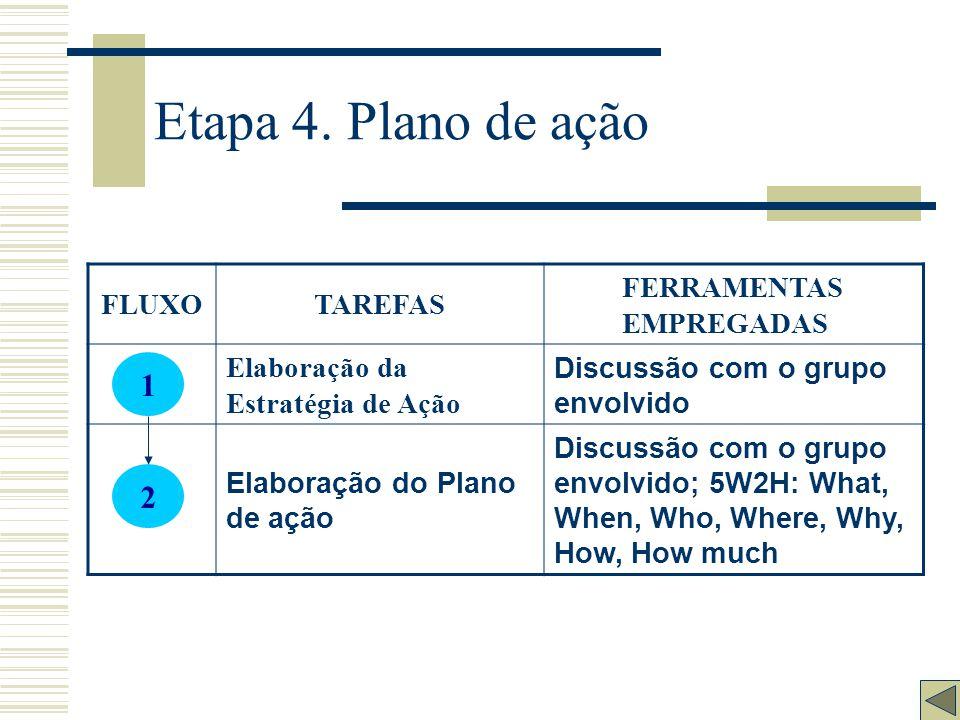 Etapa 4. Plano de ação 1 2 FLUXO TAREFAS FERRAMENTAS EMPREGADAS