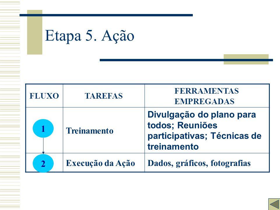 Etapa 5. Ação 1 2 Treinamento