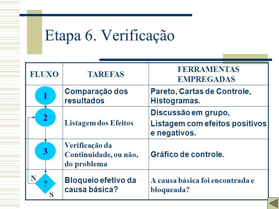 Etapa 6. Verificação 1 2 3 FLUXO TAREFAS FERRAMENTAS EMPREGADAS