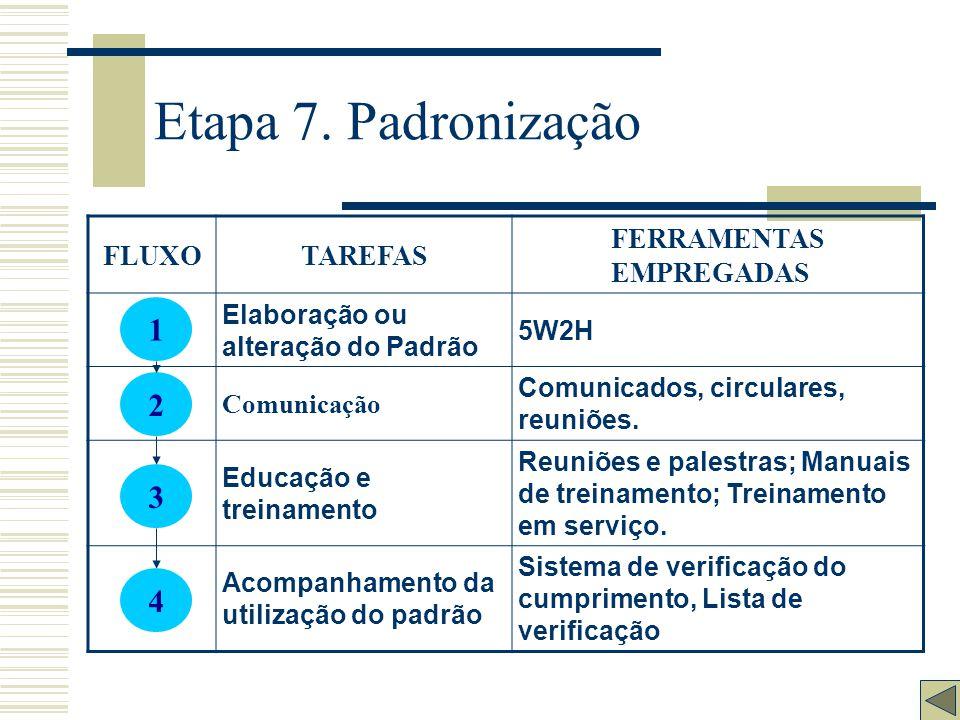 Etapa 7. Padronização 1 2 3 4 FLUXO TAREFAS FERRAMENTAS EMPREGADAS