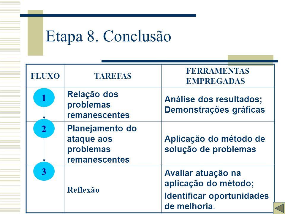 Etapa 8. Conclusão 1 2 3 Relação dos problemas remanescentes