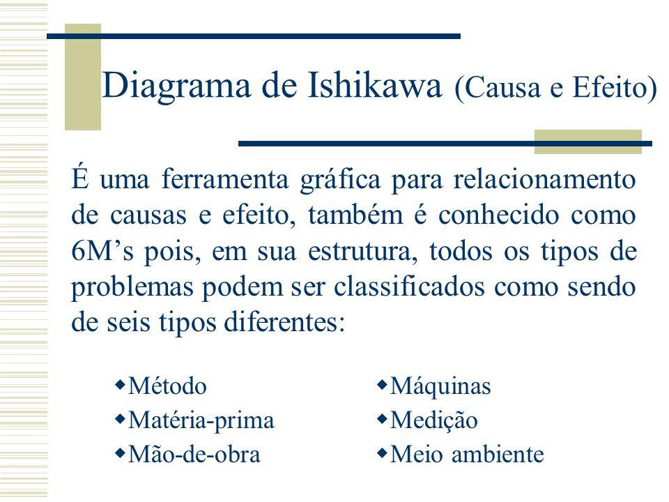 Diagrama de Ishikawa (Causa e Efeito)