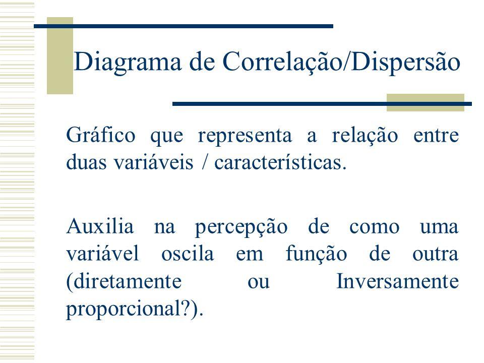 Diagrama de Correlação/Dispersão