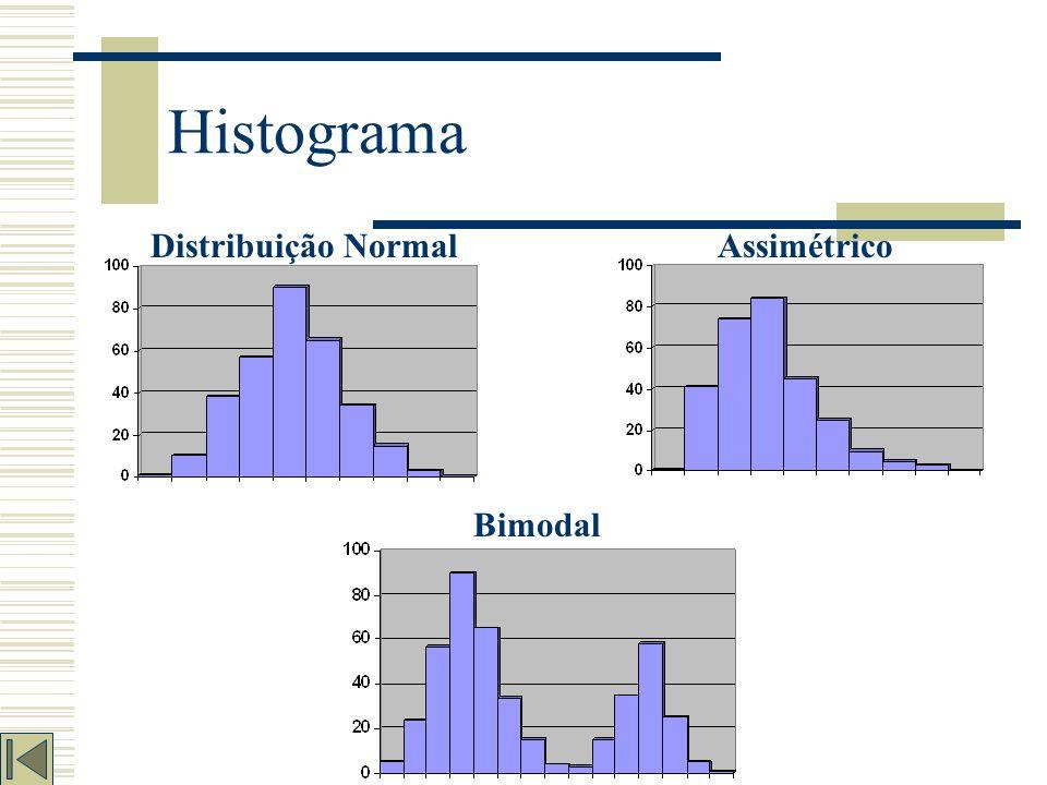 Histograma Distribuição Normal Assimétrico Bimodal