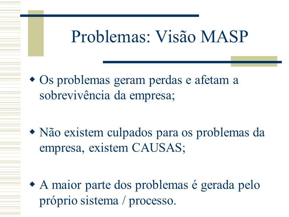 Problemas: Visão MASP Os problemas geram perdas e afetam a sobrevivência da empresa;
