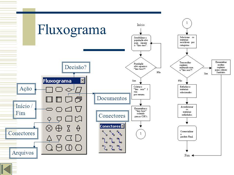 Fluxograma Decisão Ação Documentos Início / Fim Conectores Conectores