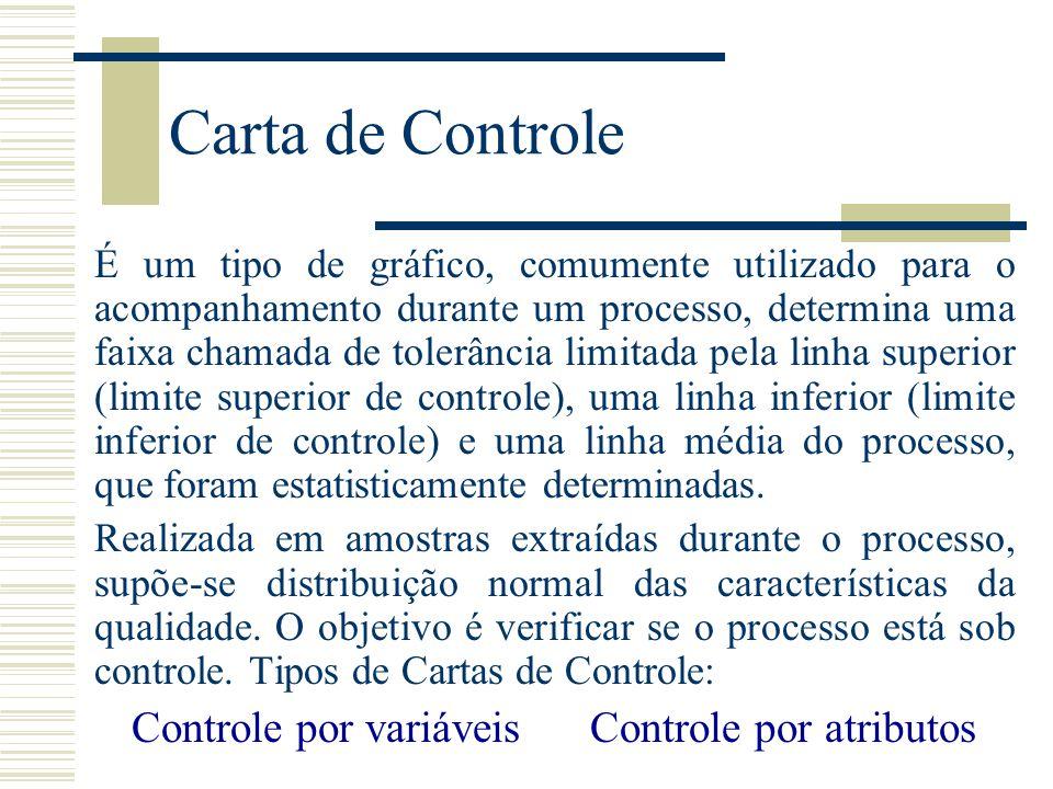 Carta de Controle Controle por variáveis Controle por atributos