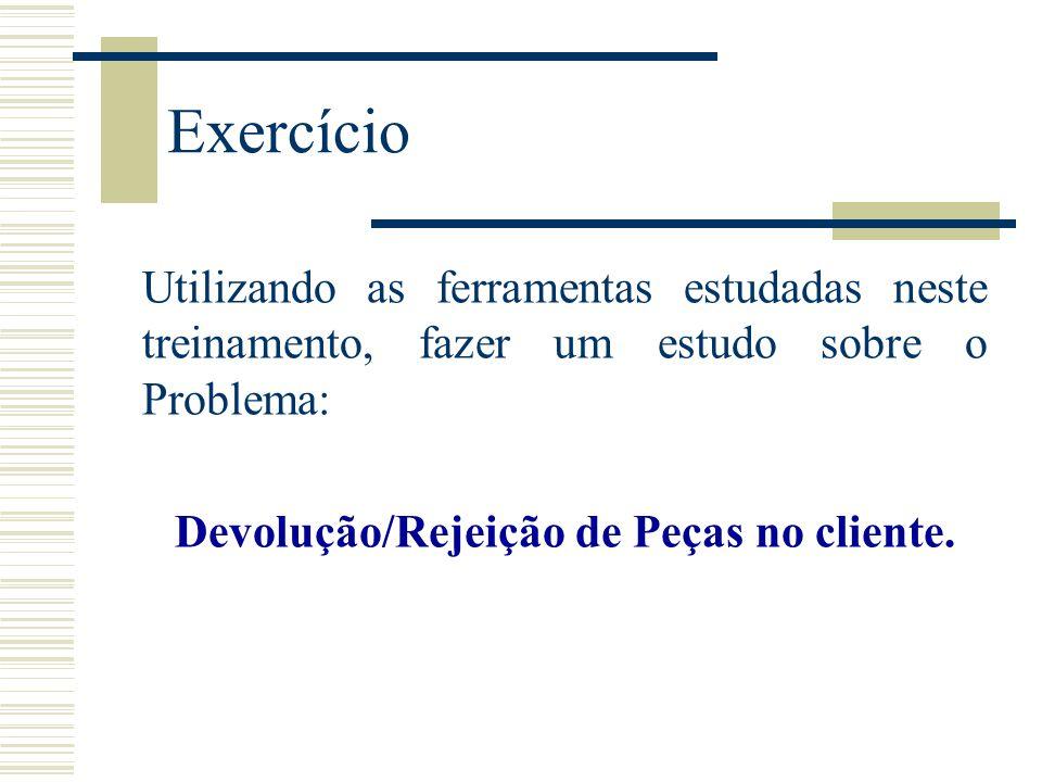 Devolução/Rejeição de Peças no cliente.