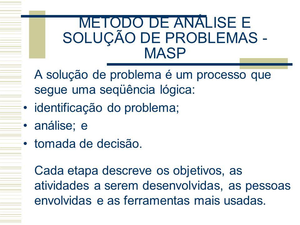METODO DE ANÁLISE E SOLUÇÃO DE PROBLEMAS - MASP