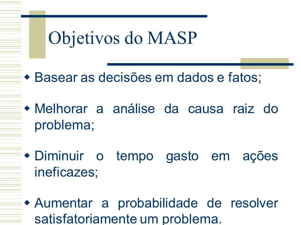 Objetivos do MASP Basear as decisões em dados e fatos;