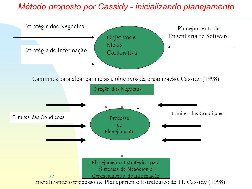 Método proposto por Cassidy - inicializando planejamento