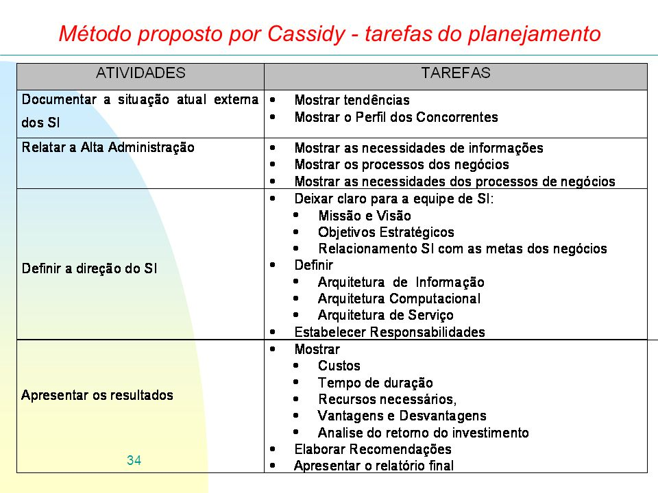 Método proposto por Cassidy - tarefas do planejamento