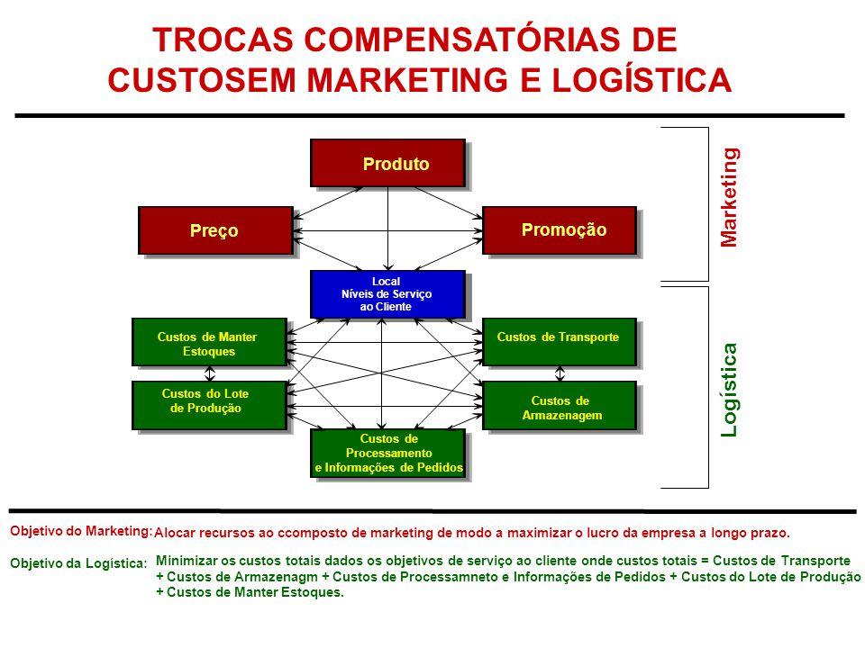 TROCAS COMPENSATÓRIAS DE CUSTOSEM MARKETING E LOGÍSTICA