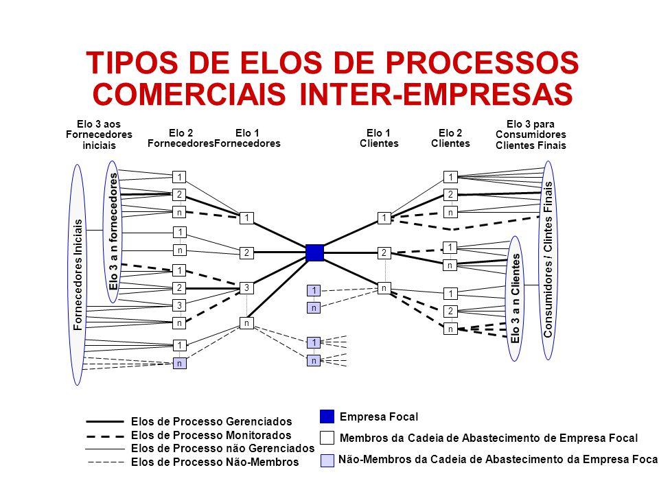 TIPOS DE ELOS DE PROCESSOS COMERCIAIS INTER-EMPRESAS