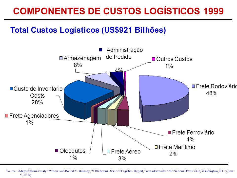 COMPONENTES DE CUSTOS LOGÍSTICOS 1999