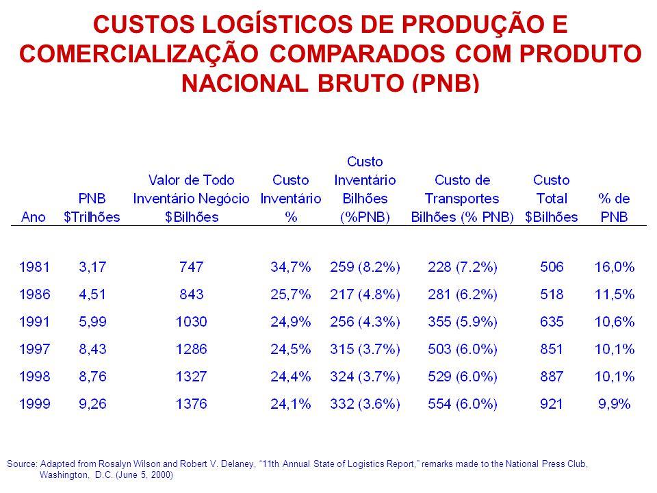 CUSTOS LOGÍSTICOS DE PRODUÇÃO E COMERCIALIZAÇÃO COMPARADOS COM PRODUTO NACIONAL BRUTO (PNB)