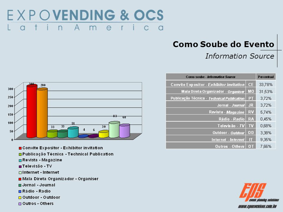 Como Soube do Evento Information Source