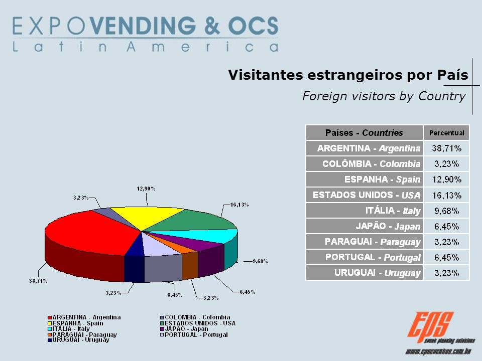 Visitantes estrangeiros por País