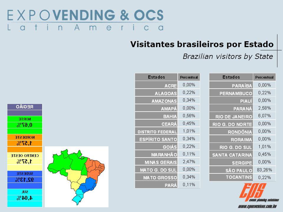 Visitantes brasileiros por Estado