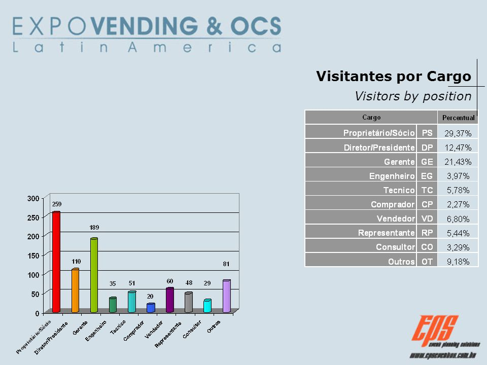 Visitantes por Cargo Visitors by position