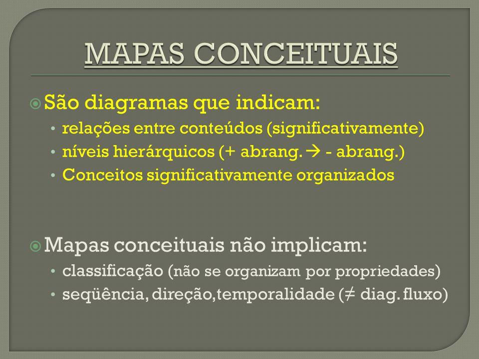 MAPAS CONCEITUAIS São diagramas que indicam:
