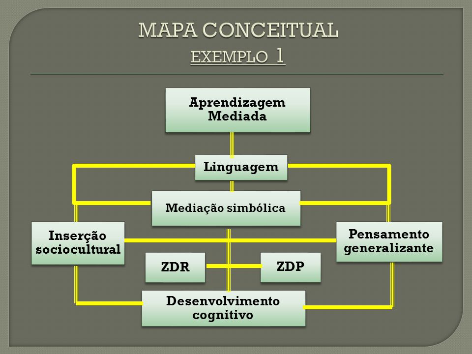 MAPA CONCEITUAL exemplo 1