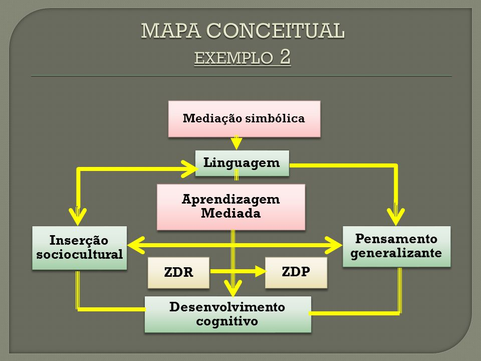 MAPA CONCEITUAL exemplo 2